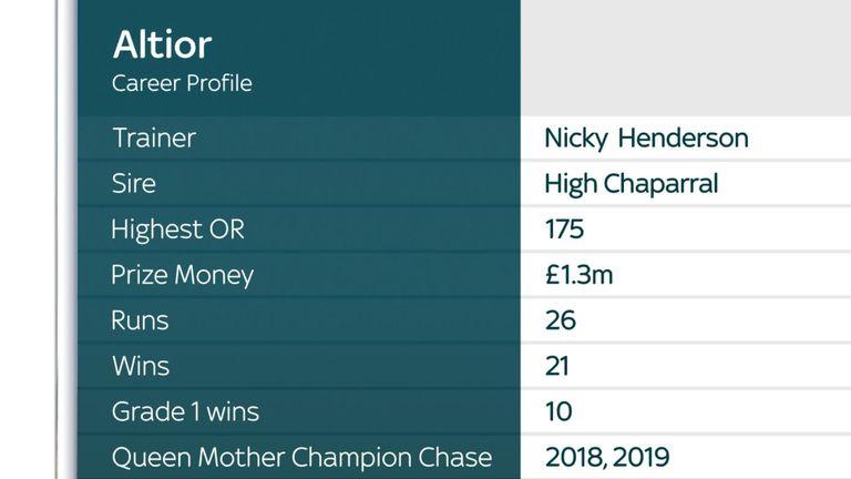 Altior's career profile