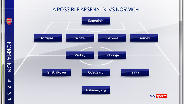 Arsenal could welcome back a host of players against Norwich