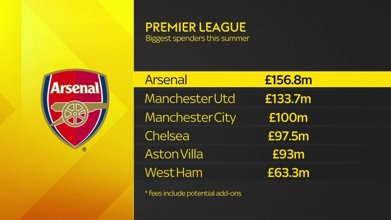 Arsenal topped the spending charts this summer