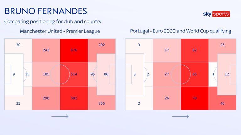 Comparação de estabilização de Bruno Fernandez para Manchester United e Portugal
