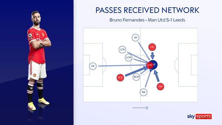 Bruno Fernandez 'Leed United vs Manchester United