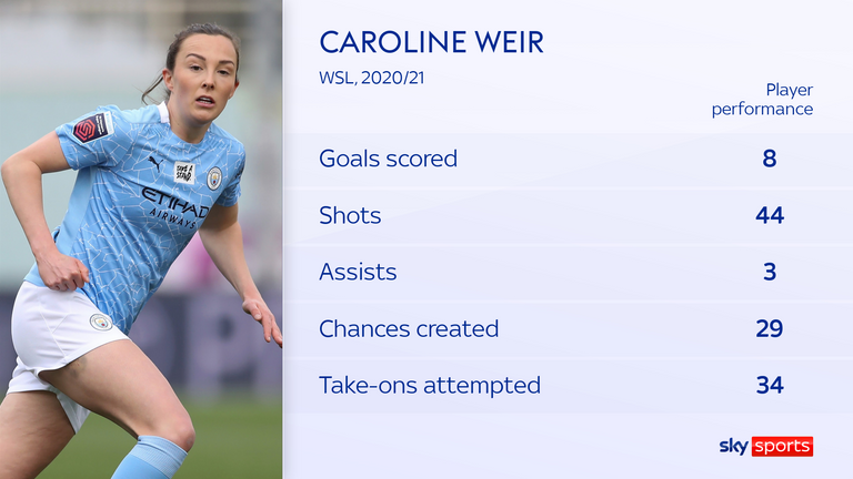 Caroline Weir's attacking output increased in a more advanced role last season