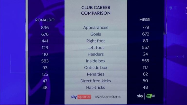 Ronaldo vs Messi: A club career comparison