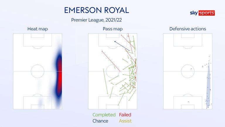 Emerson Royal
