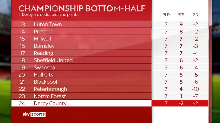 Derby would slip to rock bottom of the Championship table  on minus two points