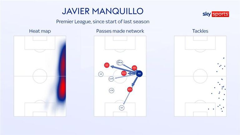Manquillo has been featuring at right back