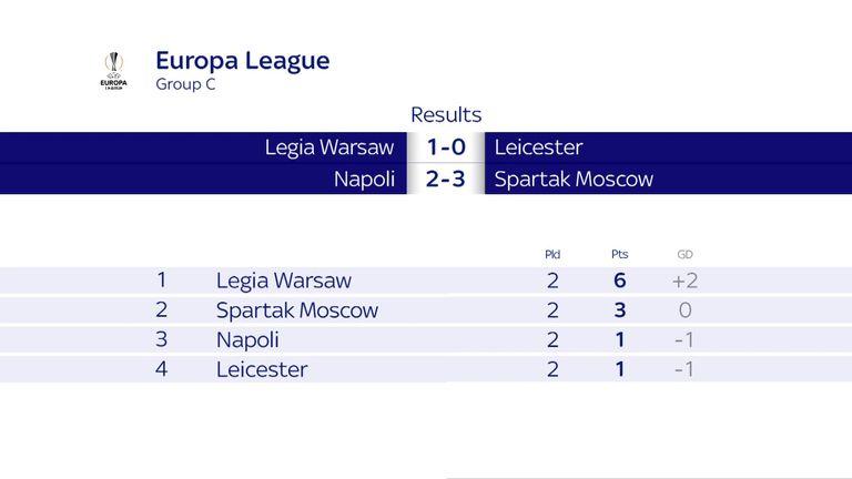 Europa League Group C