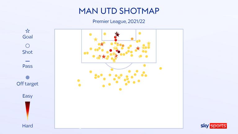 Man Utd shotmap