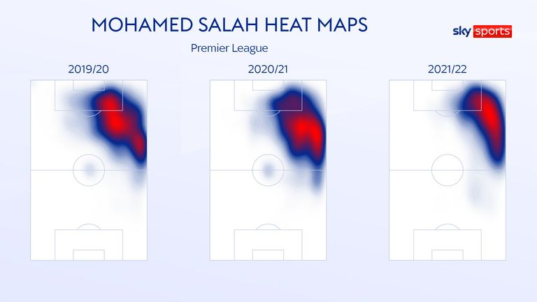 Salah has a slightly more defined spread of activity this season, compared with previous campaigns