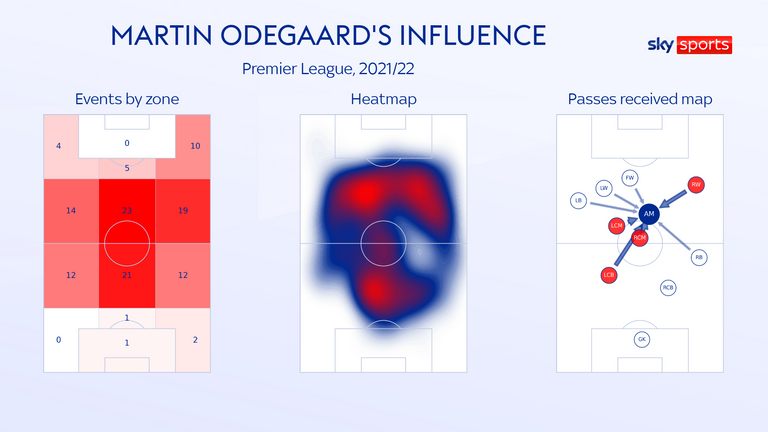 Martin Odegaard is operating behind the striker in central zones