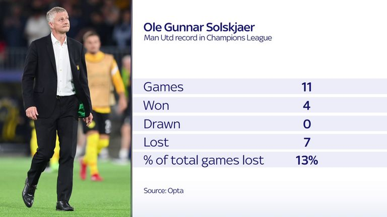 Ole Gunnar Solskjaer's record as Manchester United manager in the Champions League