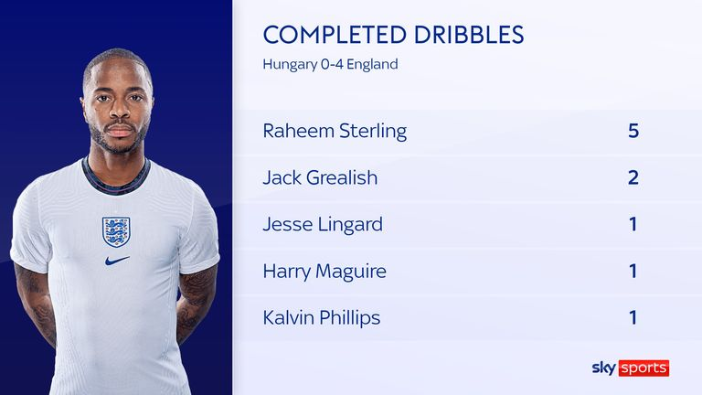 Raheem Sterling completed the most dribbles of any player in England's 4-0 win over Hungary