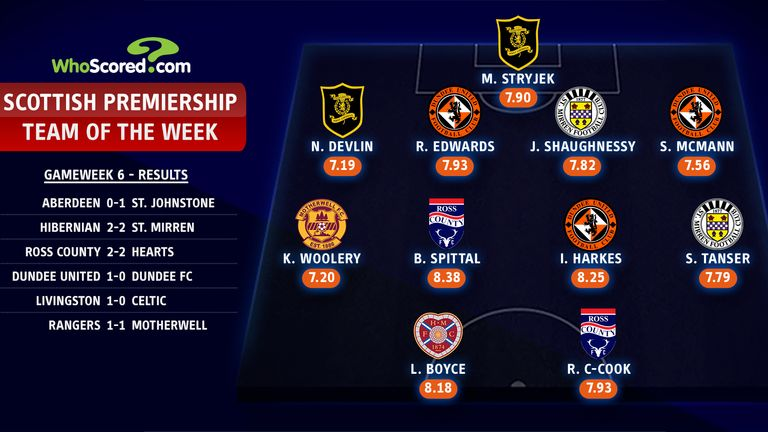 Scottish Premiership Team of the Week - Matchday six