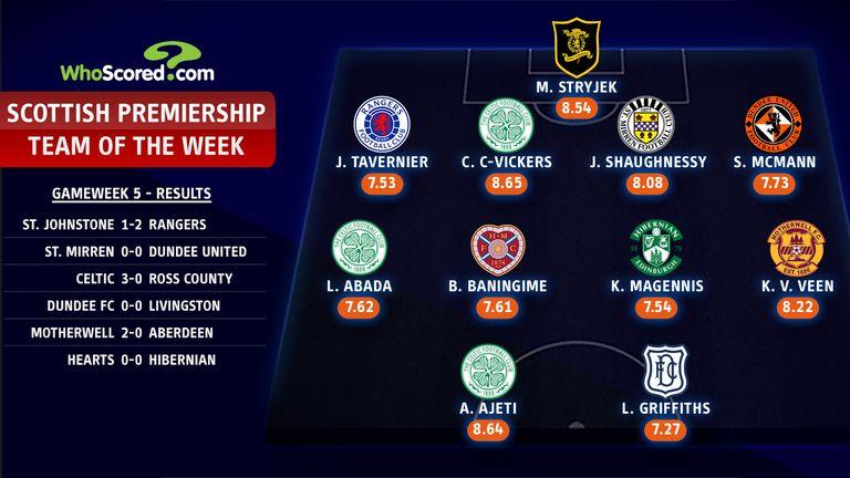Scottish Premiership Team of the Week - Matchday five