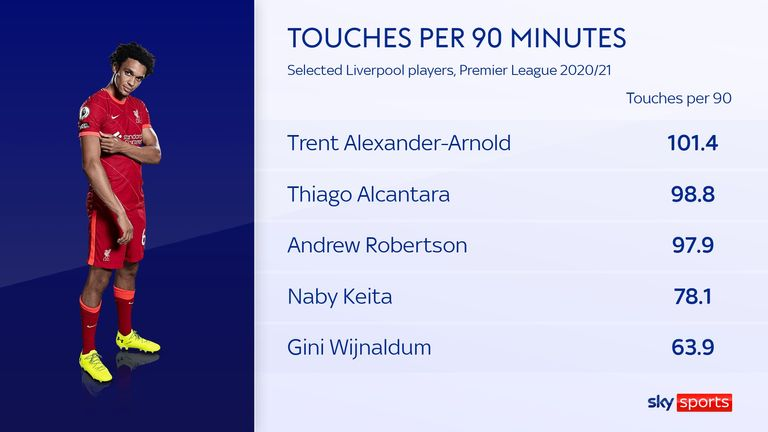 Trent Alexander-Arnold's touches per 90 minutes for Liverpool in the 2020/21 Premier League season compared to other selected players at the club Trent Alexander-Arnold in midfield? Experiment with Liverpool player did not work for England against Andorra Trent Alexander-Arnold in midfield? Experiment with Liverpool player did not work for England against Andorra skysports trent alexander arnold 5502211