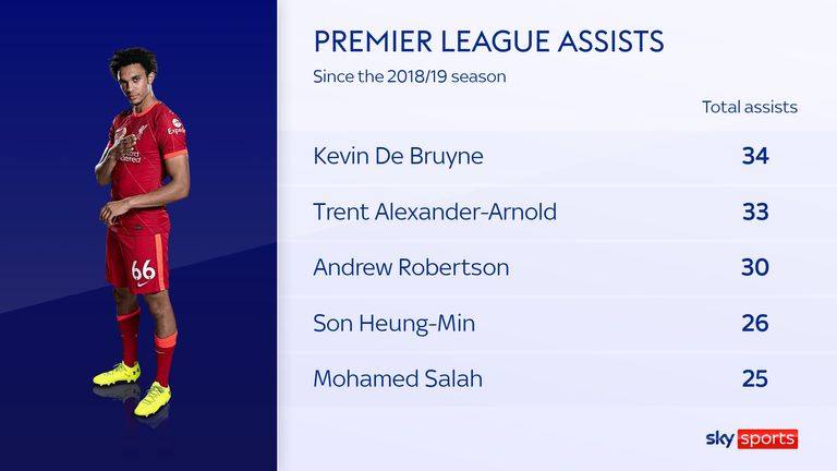 Only Kevin De Bruyne has more Premier League assists than Trent Alexander-Arnold since the 2018/19 season Trent Alexander-Arnold in midfield? Experiment with Liverpool player did not work for England against Andorra Trent Alexander-Arnold in midfield? Experiment with Liverpool player did not work for England against Andorra skysports trent alexander arnold 5502213