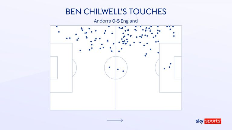 Ben Chilwell's touches for England against Andorra