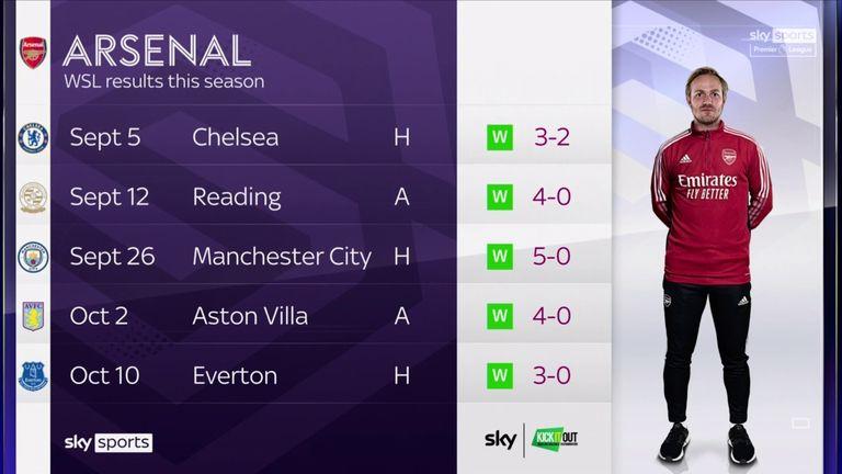 Arsenal's flawless start to the 2021/22 Women's Super League season