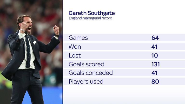Gareth Southgate's England record ahead of the World Cup Qualifier in Andorra
