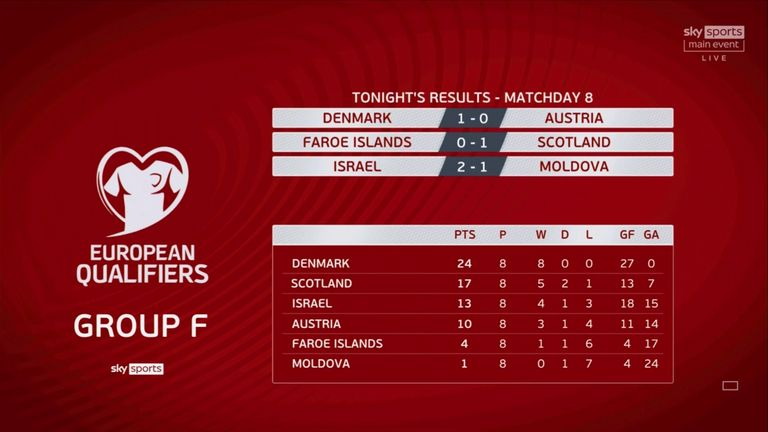 World Cup Qualifiers: Group F