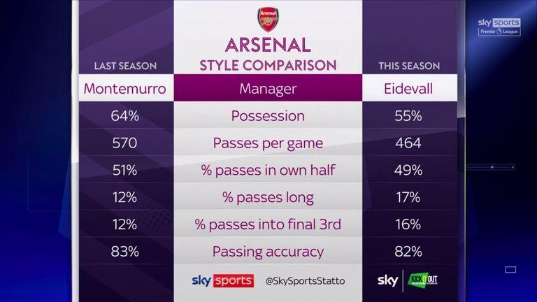 Arsenal style comparison: Joe Montemurro vs Jones Eidevall