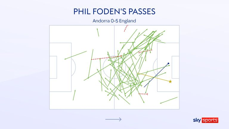 Phil Foden's passes in England's 5-0 win over Andorra