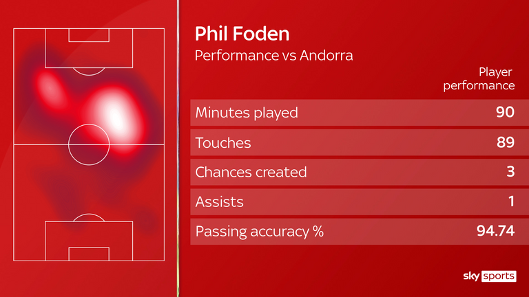 Phil Foden was England's man of the match against Andorra